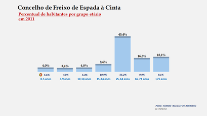 Freixo de Espada à Cinta - Percentual de habitantes por grupos de idades