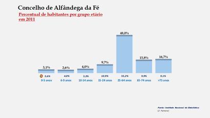 Alfândega da Fé - Percentual de habitantes por grupos de idades