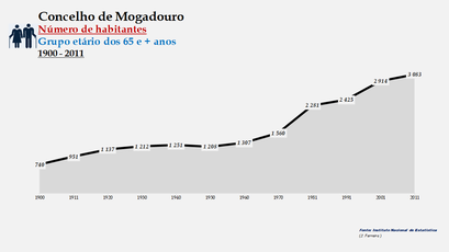 Mogadouro - Número de habitantes (65 e + anos)