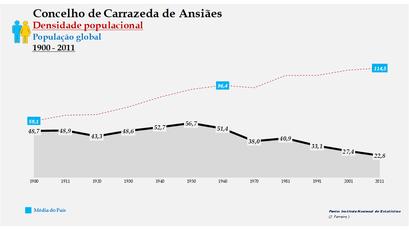 Carrazeda de Ansiães - Densidade populacional (global) 1864-2011