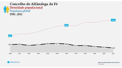 Alfândega da Fé - Densidade populacional (global) 1864-2011