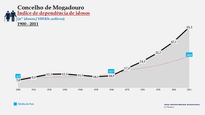 Mogadouro – Evolução do índice de dependência de idosos