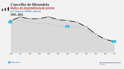 Mirandela - Índice de dependência de jovens 1900-2011