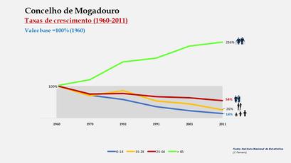 Mogadouro - Crescimento da população no período de 1960 a 2011