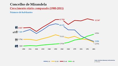 Mirandela – Crescimento comparado do número de habitantes
