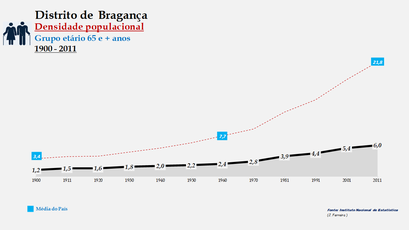 Distrito de Bragança - Densidade populacional (65 e + anos)