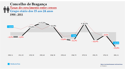 Bragança – Taxa de crescimento populacional entre censos (15-24 anos) 1900-2011