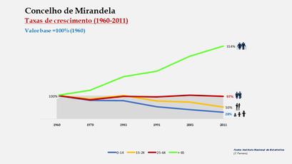 Mirandela - Crescimento da população no período de 1960 a 2011