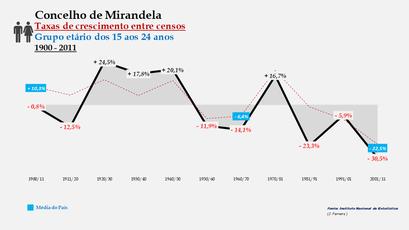 Mirandela - Taxas de crescimento entre censos (15-24 anos)