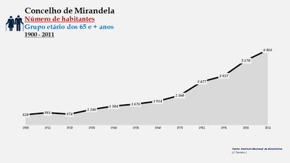 Mirandela - Variação do número de habitantes (65 e + anos) 1900-2011