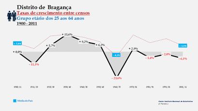 Distrito de Bragança - Taxas de crescimento entre censos (25-64 anos)