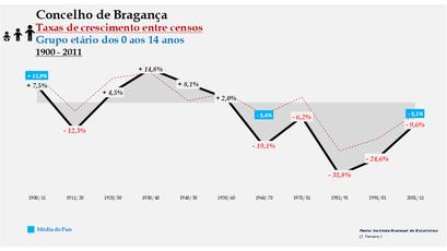 Bragança – Taxa de crescimento populacional entre censos (0-14 anos) 1900-2011