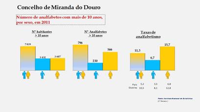 Miranda do Douro - Número de analfabetos e taxas de analfabetismo
