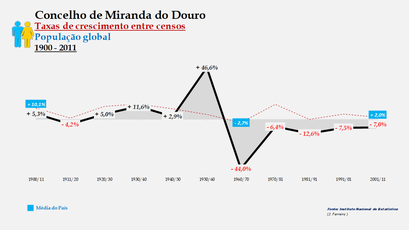 Miranda do Douro - Taxas de crescimento entre censos (global)
