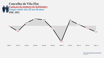 Vila Flor - Variação do número de habitantes (25-64 anos)