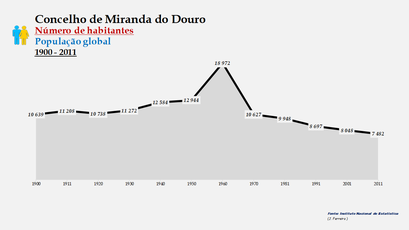 Miranda do Douro - Número de habitantes (global) 1900-2011