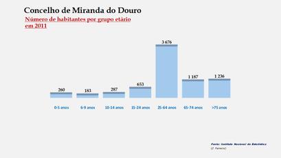Miranda do Douro – Número de habitantes por grupo de idades