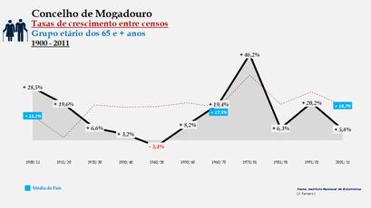 Mogadouro - Taxas de crescimento entre censos (65 e + anos)
