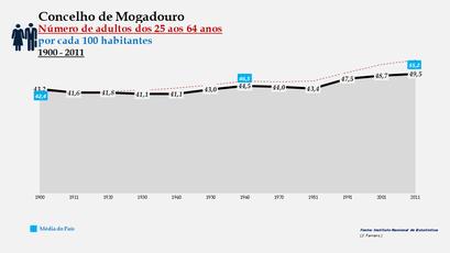 Mogadouro - Evolução do grupo etário dos 25 aos 64 anos