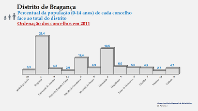 Distrito de Bragança – Ordenação dos concelhos em função da sua proporção relativamente ao total da população (0-14 anos) do distrito (2011)