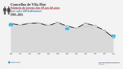 Vila Flor - Evolução do grupo etário dos 15 aos 24 anos