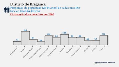 Distrito de Bragança – Ordenação dos concelhos em função da sua proporção relativamente ao total da população (25-64 anos) do distrito (1960)
