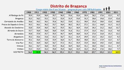 Distrito de Bragança – Proporção da população com idade entre os 0 e os 14 anos em cada concelho (1900-2011)