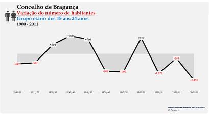 Bragança - Variação do número de habitantes (15-24 anos) 1900-2011