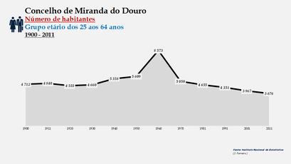 Miranda do Douro - Número de habitantes (25-64 anos) 1900-2011