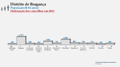 Distrito de Bragança – Ordenação dos concelhos em função do número de habitantes dos 0 aos 14 anos (2011)