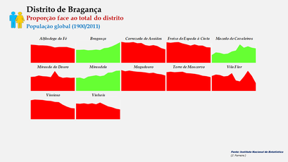 Distrito de Bragança – Evolução comparada da proporção de cada concelho face ao total da população (global) do distrito