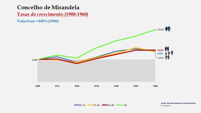 Mirandela – Crescimento da população no período de 1900 a 1960