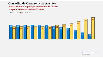 Carrazeda de Ansiães - Distribuição da população por grupos etários (< e > 25 anos) 1900-2011