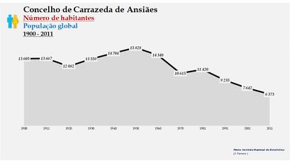 Carrazeda de Ansiães - Número de habitantes (global) 1900-2011