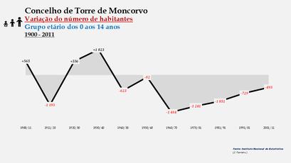 Torre de Moncorvo - Variação do número de habitantes (0-14 anos)