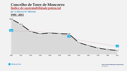 Torre de Moncorvo - Índice de sustentabilidade potencial 1900-2011