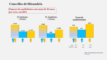 Mirandela - Número de analfabetos e taxas de analfabetismo