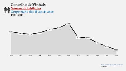 Vimioso - Número de habitantes (15-24 anos) 1900-2011
