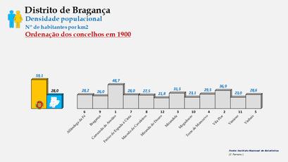 Distrito de Bragança - Densidade populacional (global) – Ordenação dos concelhos em 1900