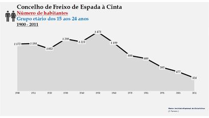 Freixo de Espada à Cinta - Número de habitantes (15-24 anos) 1900-2011