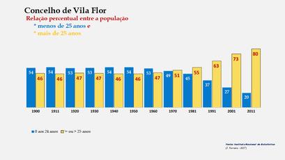 Vila Flor – Crescimento comparado da população com + e – de 25 anos