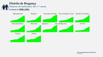 Distrito de Bragança –Evolução comparada dos concelhos em função do número de habitantes dos 65 e + anos (190-2011)
