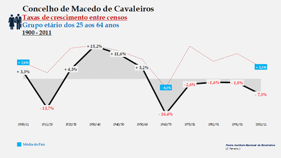 Macedo de Cavaleiros – Taxa de crescimento populacional entre censos (25-64 anos) 1900-2011