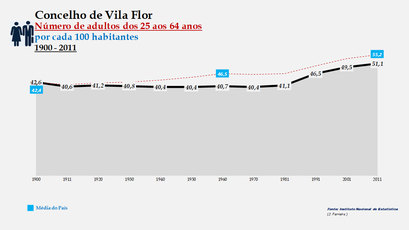 Vila Flor - Evolução do grupo etário dos 25 aos 64 anos