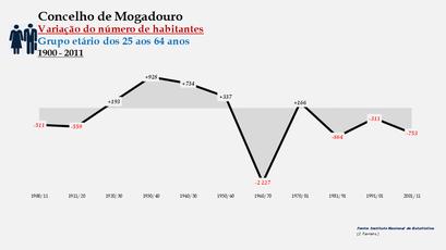 Mogadouro - Variação do número de habitantes (25-64 anos)