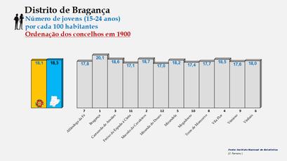Distrito de Bragança – Ordenação dos concelhos em função da percentagem de jovens com idades entre os 15 e os 24 anos (1900)