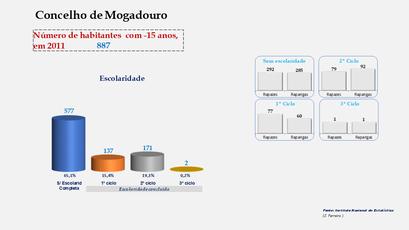 Mogadouro - Escolaridade da população com menos de 15 anos