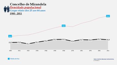 Mirandela - Densidade populacional (25-64 anos)