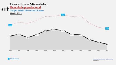 Mirandela – Densidade populacional (0-14 anos)