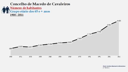 Macedo de Cavaleiros - Número de habitantes (65 e + anos) 1900-2011